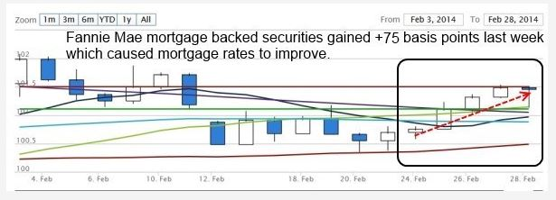 rates 3-5-2014